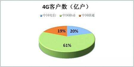 4G客户数.jpg